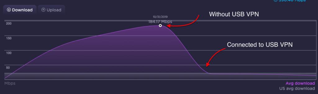 Speedtest of UltraSeedbox